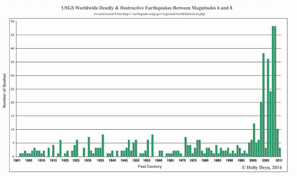 USGS Worldwide Earthquakes between magnitudes 8 and 8