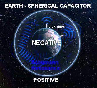 Earth - Spherical Capacitor